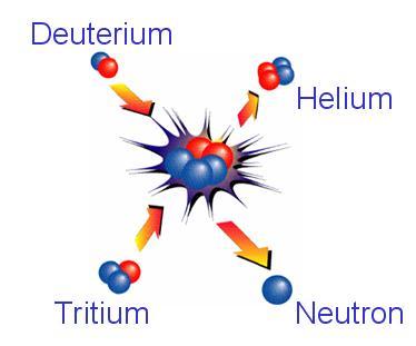 Deuterium tritium fusion